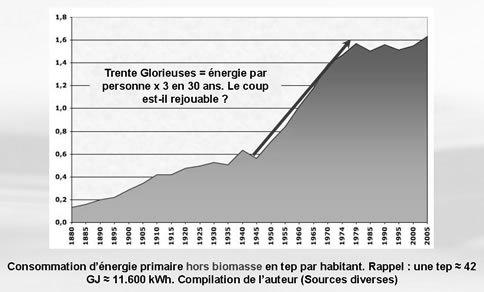 Janco(vini-vidi)vici: énergie, mesure et démesures, climat dans Energie energie