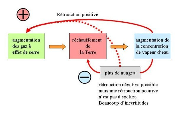 rétroactions du cycle de l'eau
